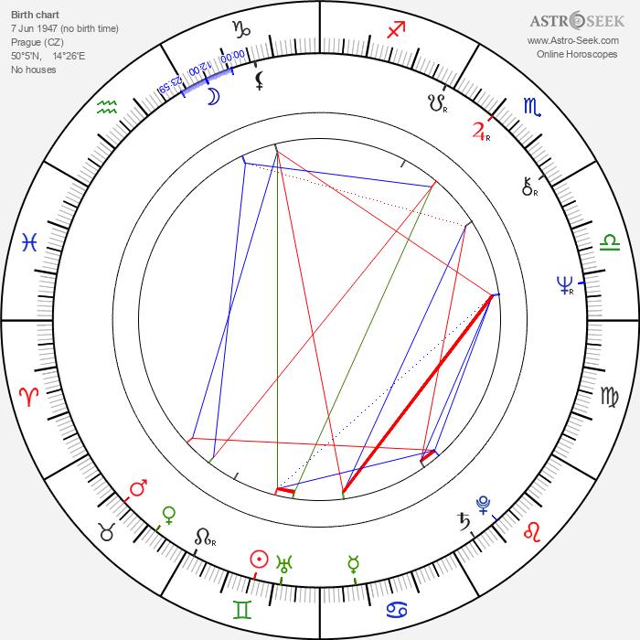 Josef Oplt - Astrology Natal Birth Chart
