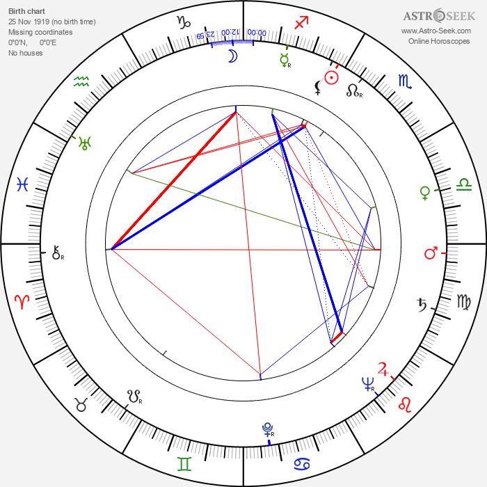 Josef Pinkava - Astrology Natal Birth Chart