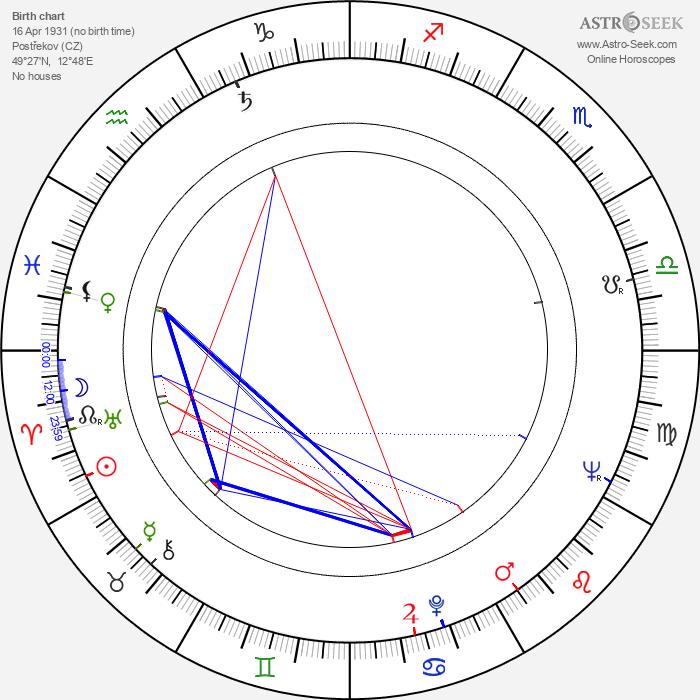 Josef Pivonka - Astrology Natal Birth Chart