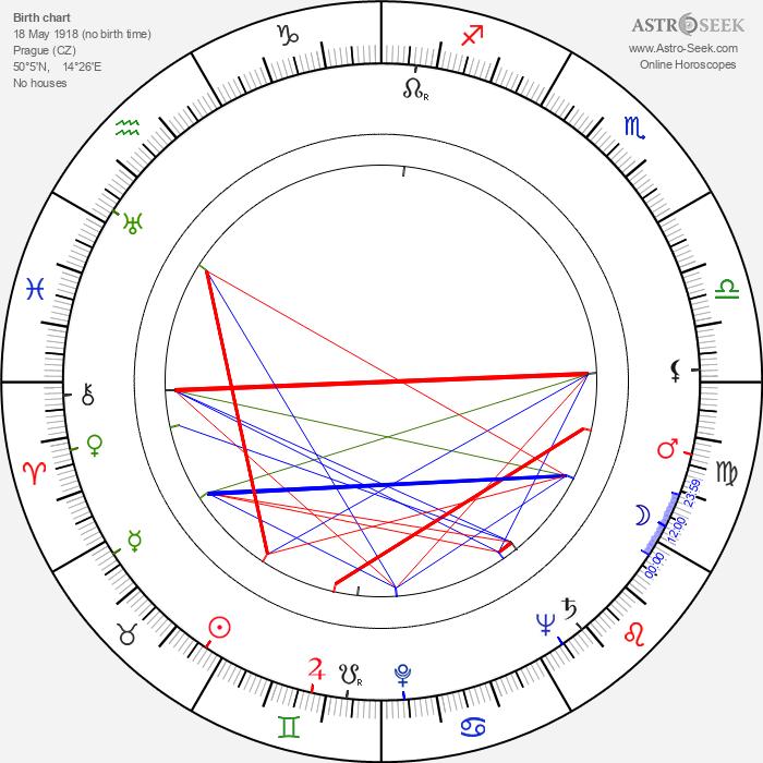 Josef Pohl - Astrology Natal Birth Chart