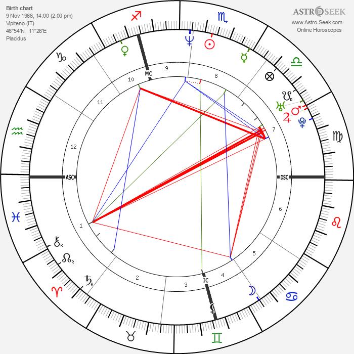 Josef Polig - Astrology Natal Birth Chart