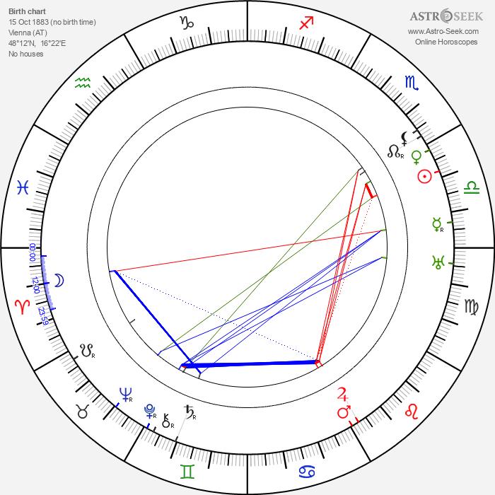 Josef Reithofer - Astrology Natal Birth Chart