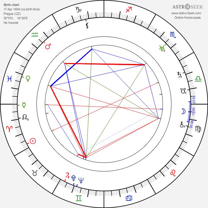 Josef Rovenský - Astrology Natal Birth Chart
