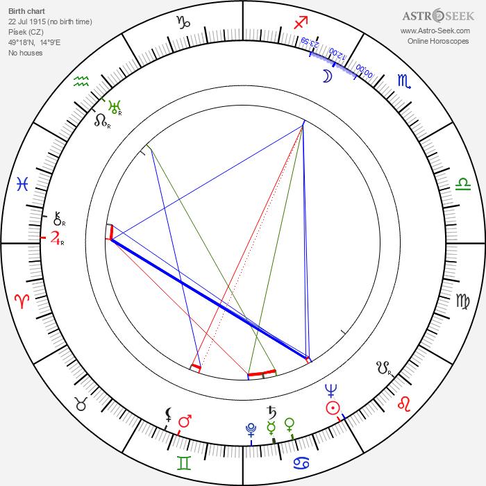 Josef Šebánek - Astrology Natal Birth Chart