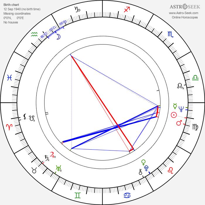 Josef Šebek - Astrology Natal Birth Chart