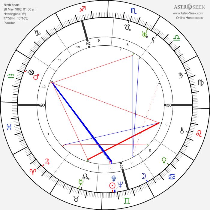 Josef Sepp Dietrich - Astrology Natal Birth Chart