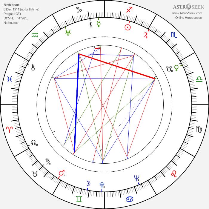 Josef Skrčený - Astrology Natal Birth Chart