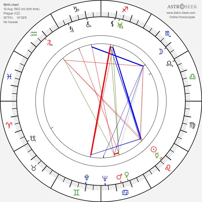 Josef Skřivan - Astrology Natal Birth Chart