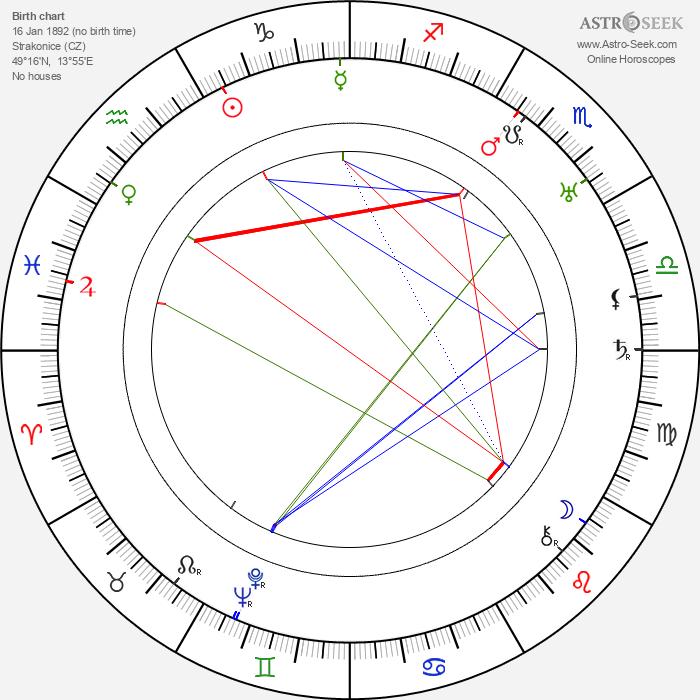 Josef Skupa - Astrology Natal Birth Chart