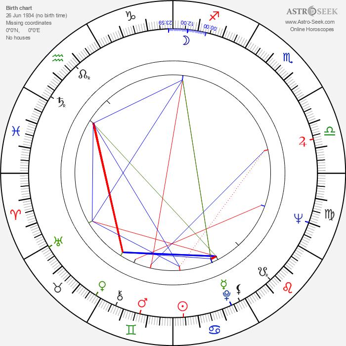 Josef Sommer - Astrology Natal Birth Chart
