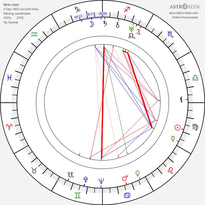 Josef Srch - Astrology Natal Birth Chart