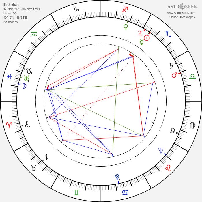Josef Štefl - Astrology Natal Birth Chart