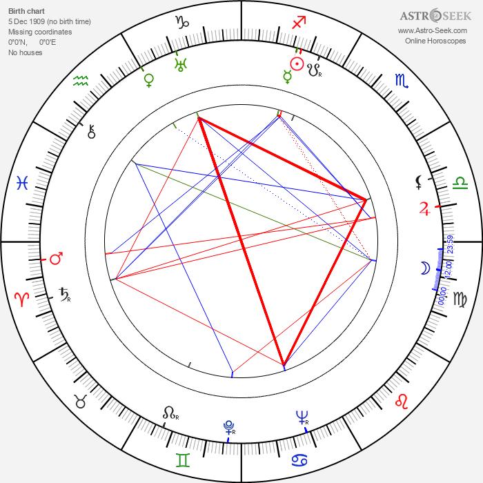 Josef Stelibský - Astrology Natal Birth Chart