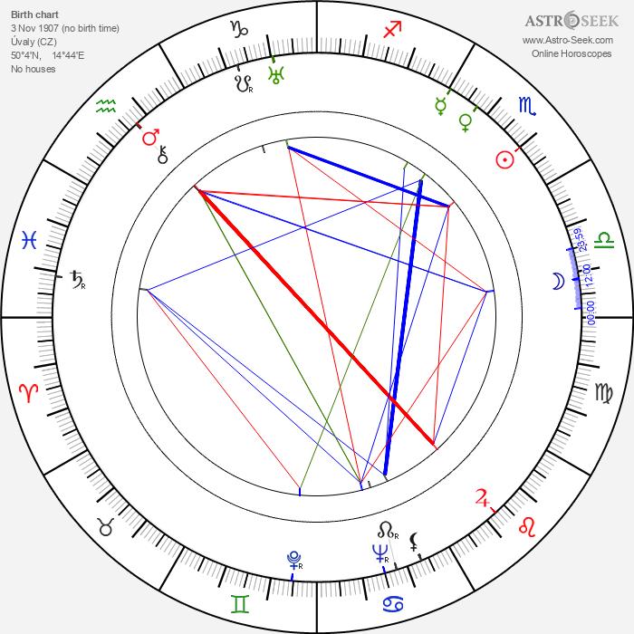 Josef Střecha - Astrology Natal Birth Chart