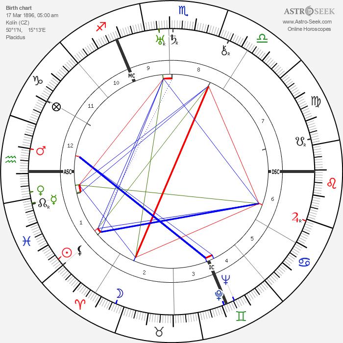 Josef Sudek - Astrology Natal Birth Chart