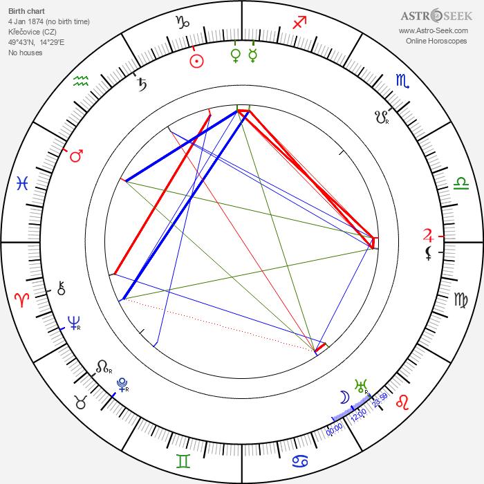 Josef Suk starší - Astrology Natal Birth Chart