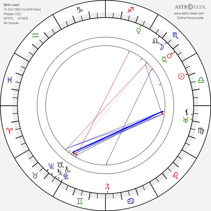 Josef Šula - Astrology Natal Birth Chart