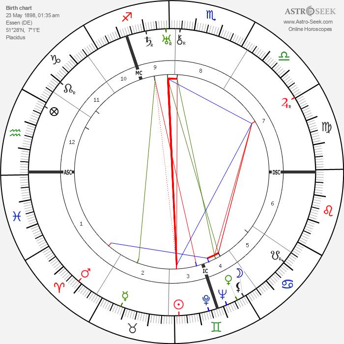 Josef Terboven - Astrology Natal Birth Chart