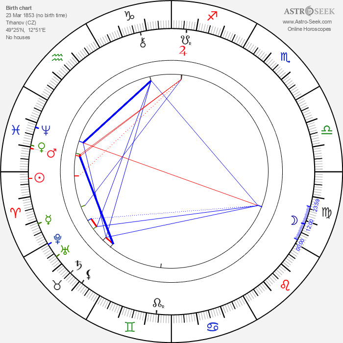 Josef Thomayer - Astrology Natal Birth Chart