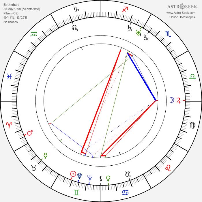 Josef Toman - Astrology Natal Birth Chart