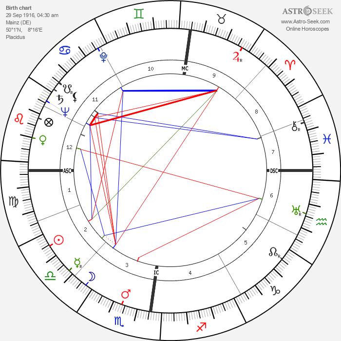 Josef Traxel - Astrology Natal Birth Chart