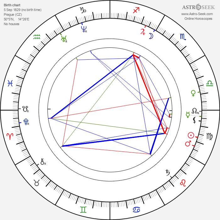 Josef Václav Frič - Astrology Natal Birth Chart