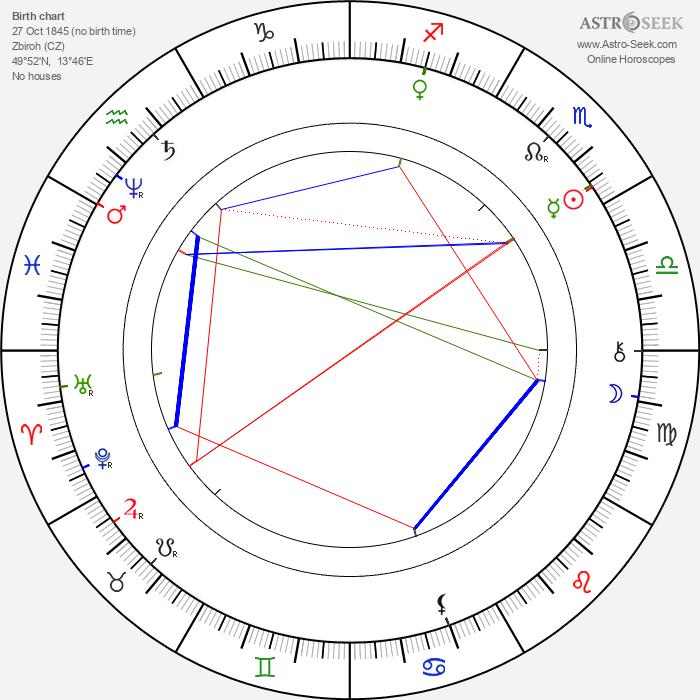 Josef Václav Sládek - Astrology Natal Birth Chart