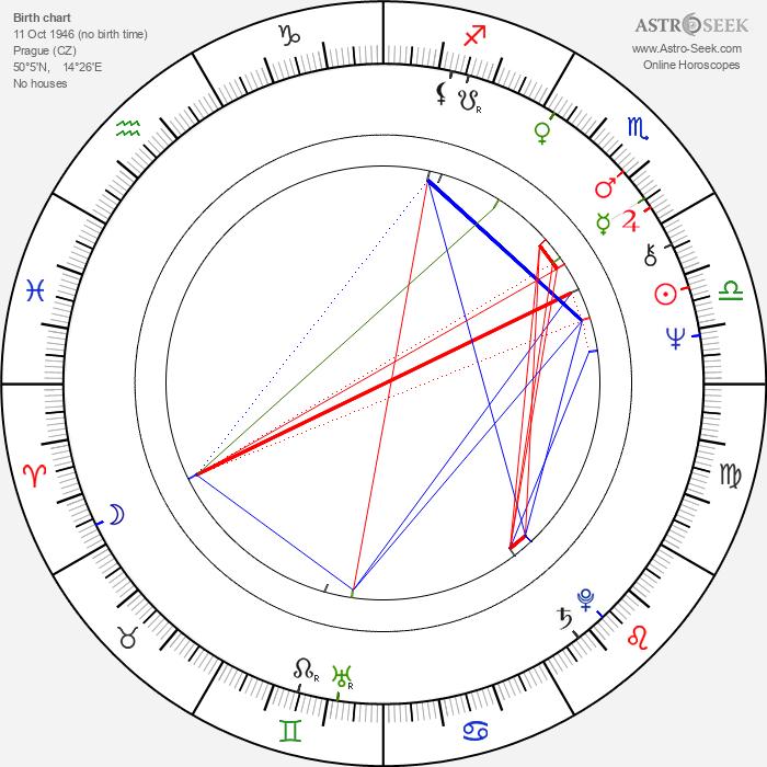 Josef Vajnar - Astrology Natal Birth Chart