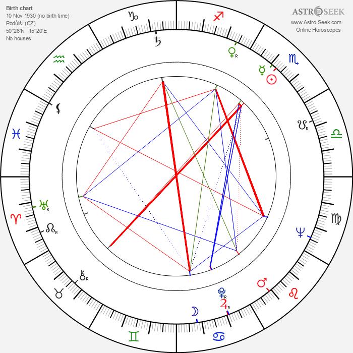 Josef Vinklář - Astrology Natal Birth Chart
