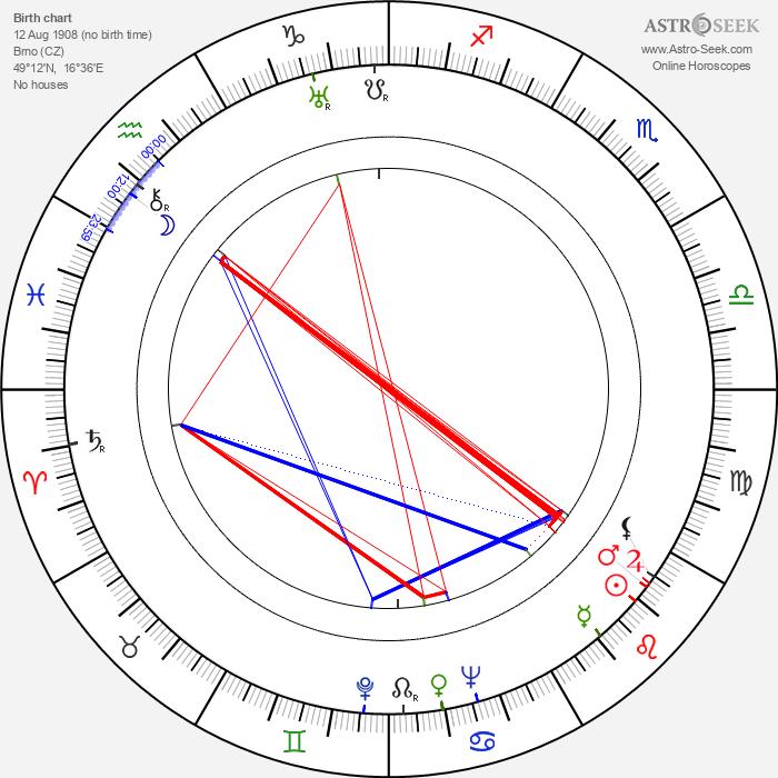 Josef Vojta - Astrology Natal Birth Chart