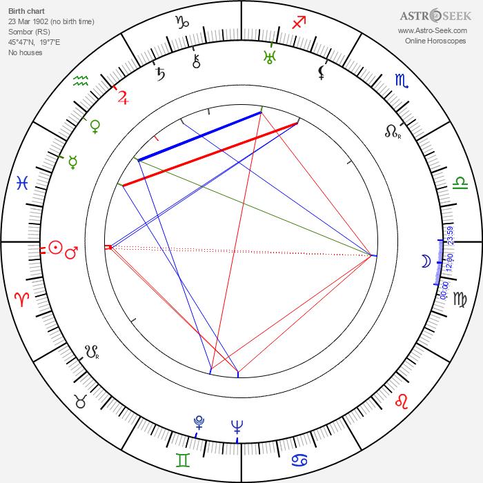 Josef von Báky - Astrology Natal Birth Chart