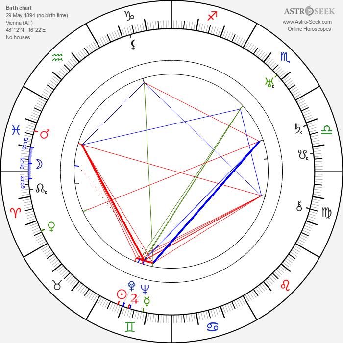 Josef von Sternberg - Astrology Natal Birth Chart