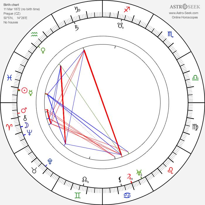 Josef Zeffi-Heřman - Astrology Natal Birth Chart