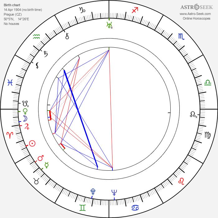 Josef Zezulka - Astrology Natal Birth Chart