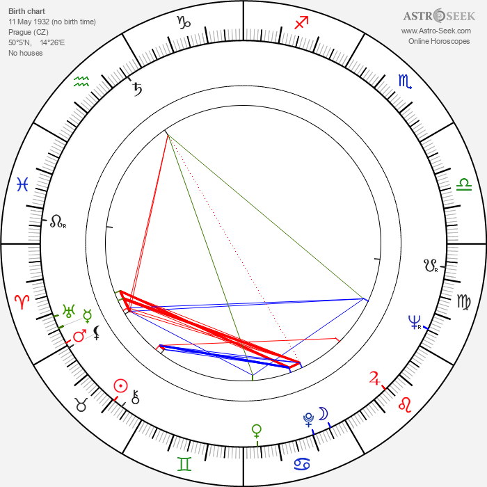 Josef Zíma - Astrology Natal Birth Chart