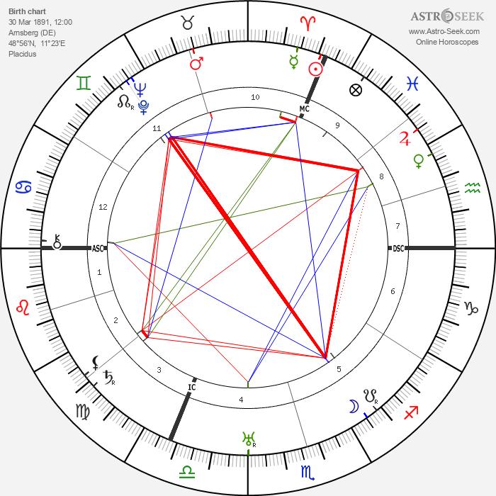 Josefa Berens-Totenohl - Astrology Natal Birth Chart