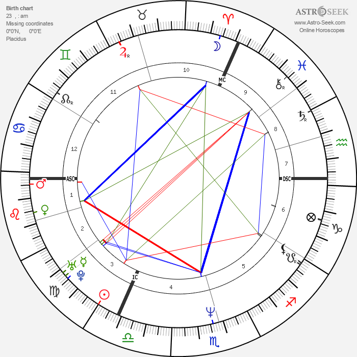 Josefa Idem - Astrology Natal Birth Chart