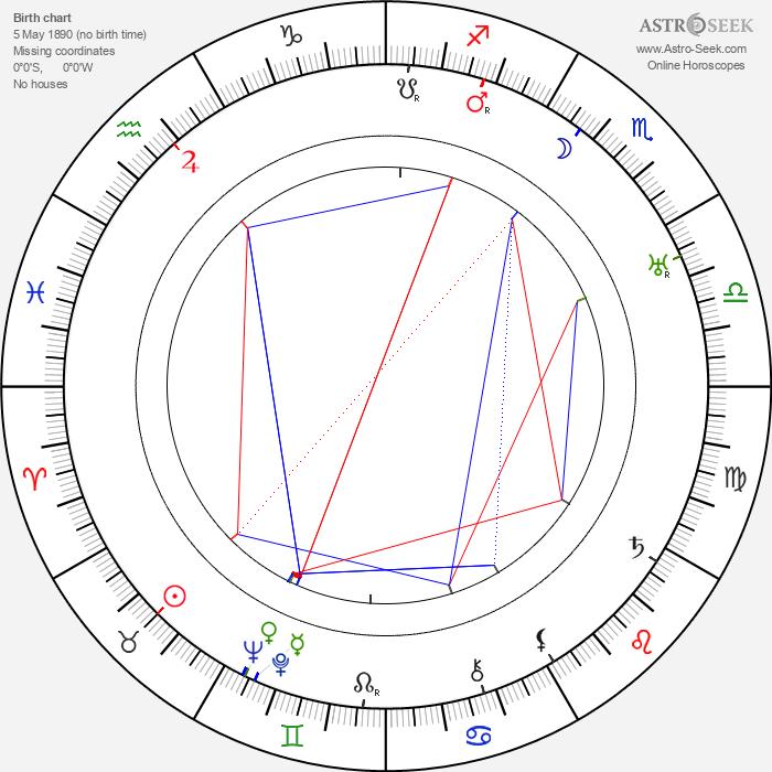 Josefa Pechlátová - Astrology Natal Birth Chart