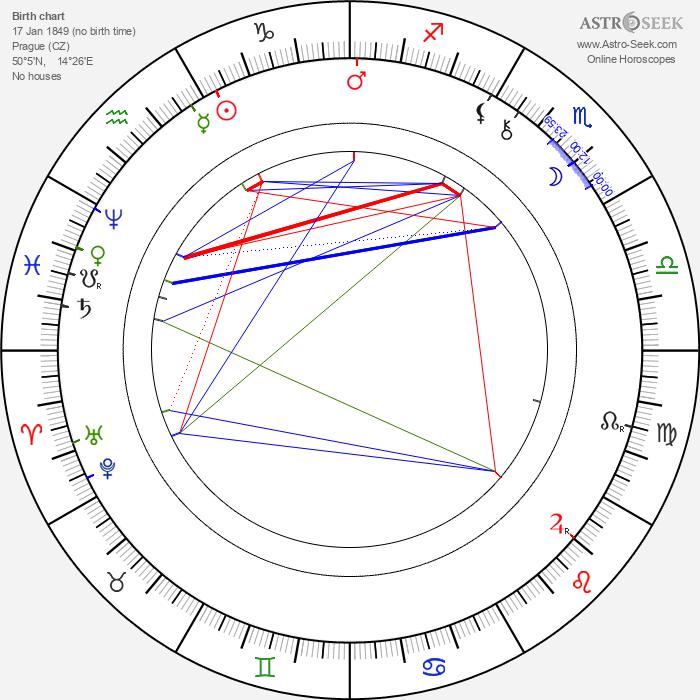 Josefina Kounicová - Astrology Natal Birth Chart