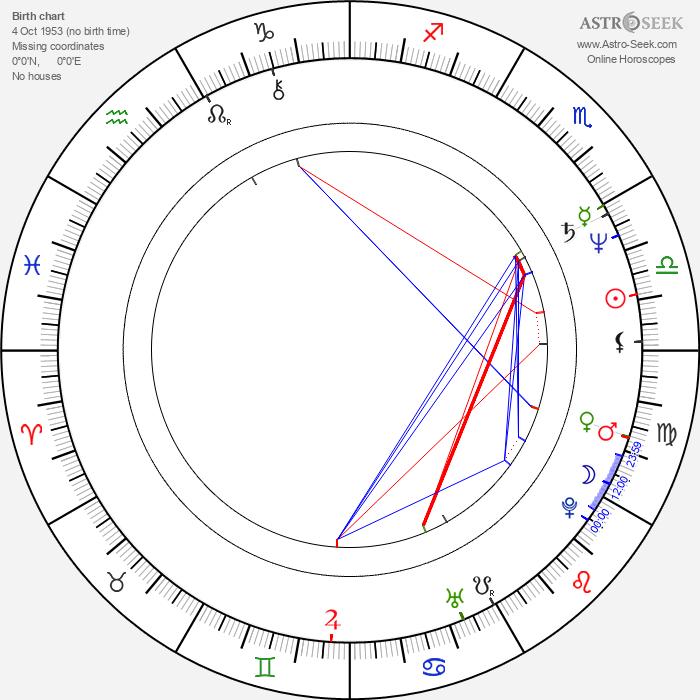 Josep Cuní - Astrology Natal Birth Chart