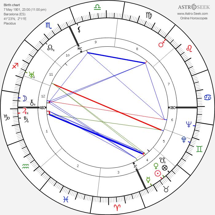 Josep Lluís Sert - Astrology Natal Birth Chart