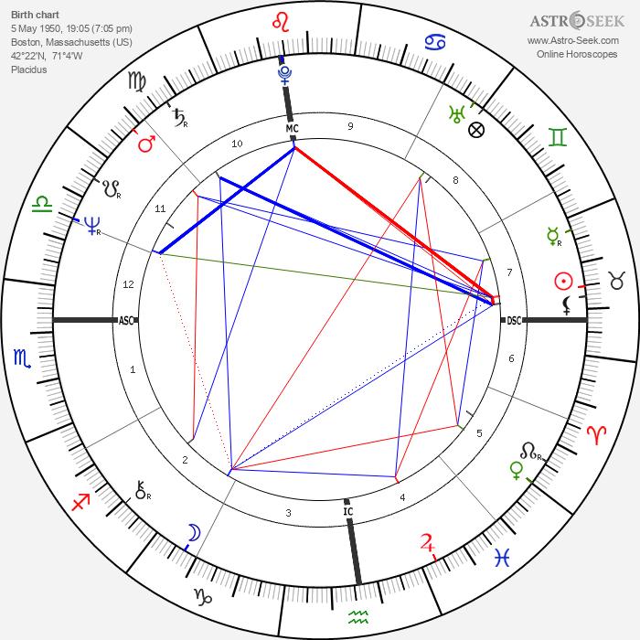 Joseph Abboud - Astrology Natal Birth Chart