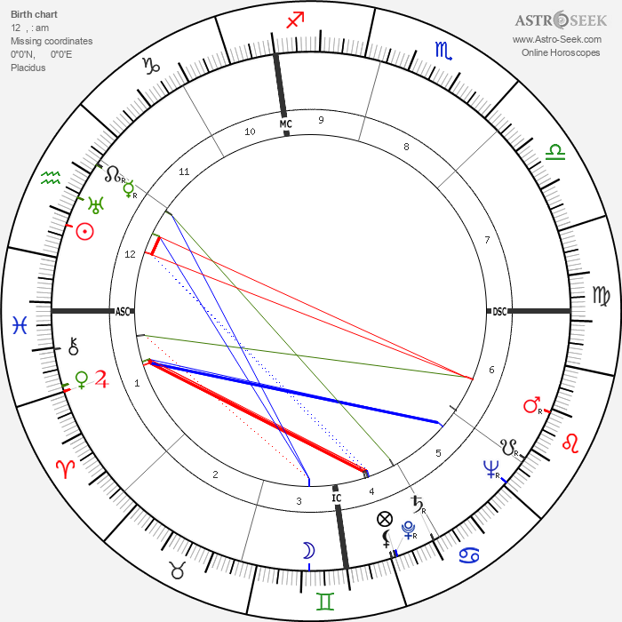 Joseph Alioto - Astrology Natal Birth Chart