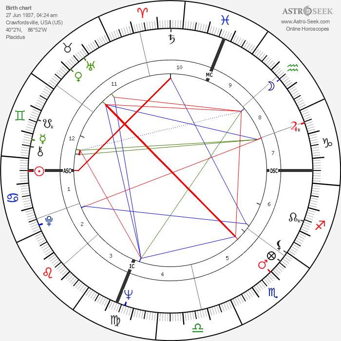Joseph Allen - Astrology Natal Birth Chart