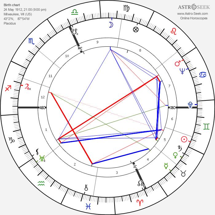 Joseph Anthony - Astrology Natal Birth Chart