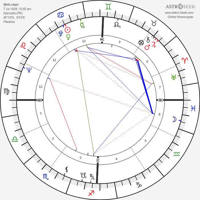 Joseph Belmont - Astrology Natal Birth Chart