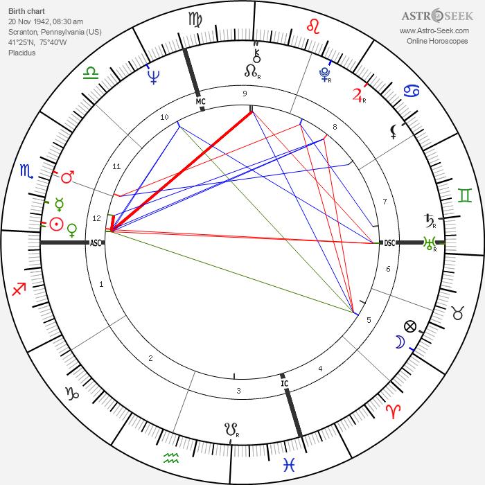 Joe Biden - Astrology Natal Birth Chart