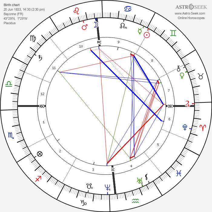 Joseph Bonnat - Astrology Natal Birth Chart