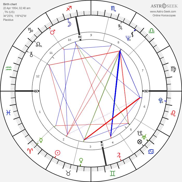 Joseph Bottoms - Astrology Natal Birth Chart