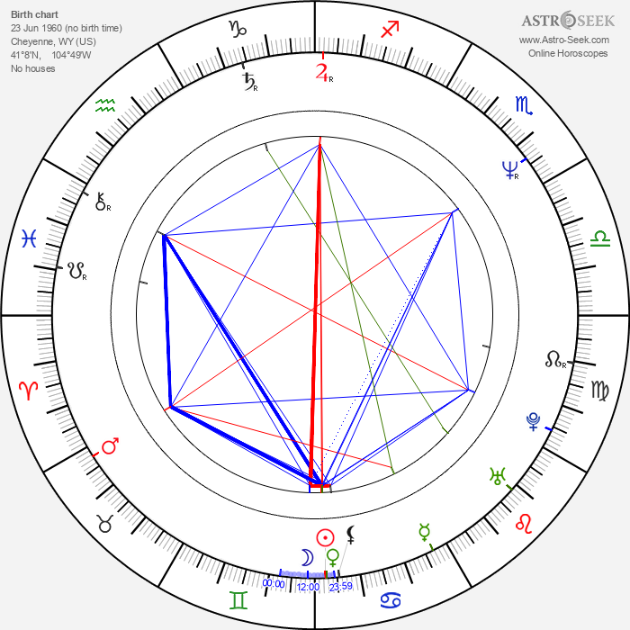 Joseph Brutsman - Astrology Natal Birth Chart